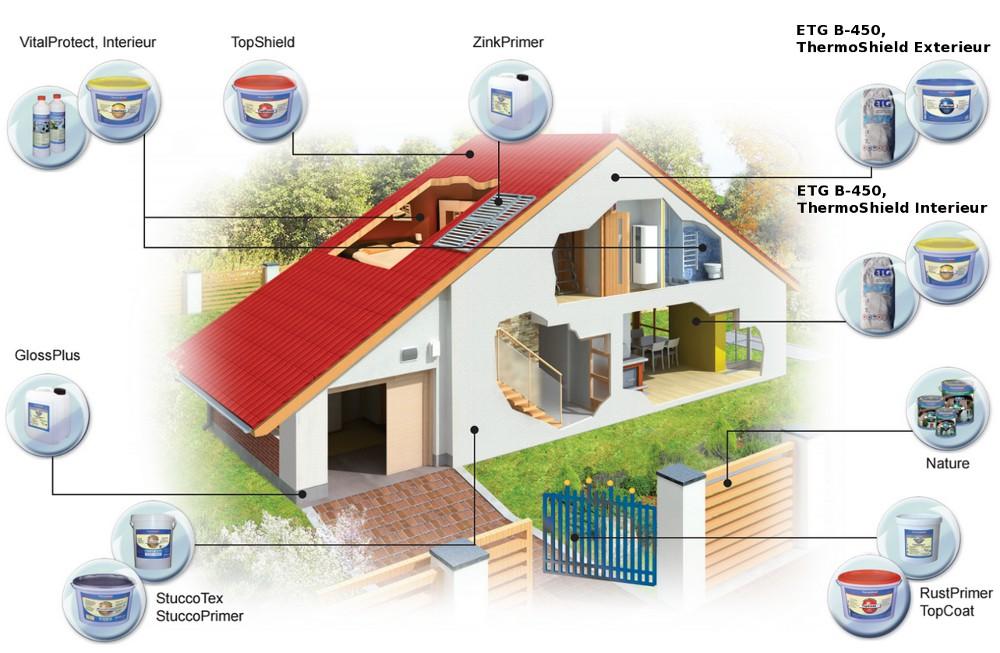 Zatepľovací systém ETG-TS